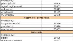 Szacunki wartości produktu krajowego brutto na jednego mieszkańca w latach 2008-2010 na poziomie podregionów - Dolnośląskie, Kujawsko-pomorskie, Lubelskie