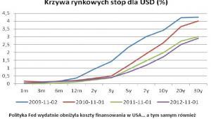 Krzywa rynkowych stóp dla USD, źródło: XTB