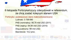 Portoryko podstawowe dane makroekonomiczne