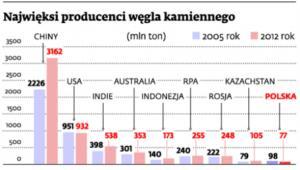 Najwięksi producenci węgla