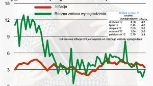 Zmiana wynagrodzenia i inflacja w Polsce