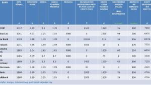 Ranking kredytów hipotecznych w PLN na 100 proc. LTV - kwiecień 2013r.