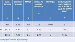 Ranking kredytów hipotecznych liderów poszczególnych kategorii - kwiecień 2013r.