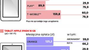 Ceny tabletów w sieciach komórkowych