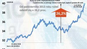 Kurs pary walutowej USDRUB od paź 2013 do paź 2014