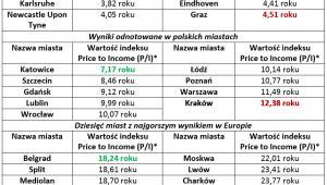 Dostępność metrażu w największych polskich miastach na tle wyników z innych krajów Europy