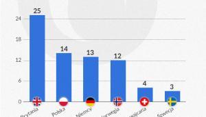 Odsetek Polaków, którzy chcieliby wychowywać dzieci w