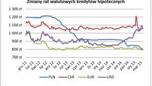 Zmiany rat walutowych kredytów hipotecznych