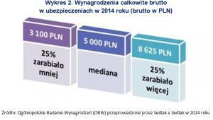 Wynagrodzenia całkowite brutto w ubezpieczeniach w 2014 roku (brutto w PLN)