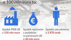 Cięcia w wydatkach na obronność o 100 mln euro, infografika Dariusz Gąszczyk/CC