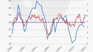 Wskaźniki PMI i wzrost gospodarczy