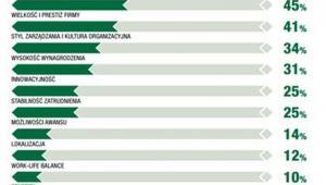 Silne strony najbardziej pożądanych pracodawców, wskazane przez respondentów