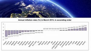 Deflacja HICP w poszczególnych krajach UE. Źródło: Eurostat