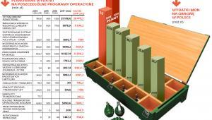 Planowane wydatki na poszczególne programy operacyjne
