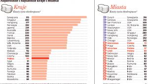 Najdroższe i najtańsze kraje i miasta