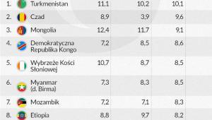Liderzy realnego wzrostu PKB w latach 2012-2014