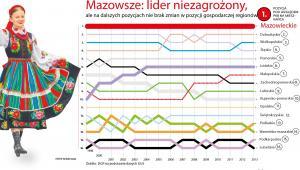 Ranking PKB na mieszkańca w woj. -  pozycje w latach 1998-2013
