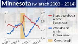 Zatrudnienie w stanie Minnesota, infografika Darek Gąszczyk