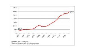 Ceny nieruchomości w Szwecji