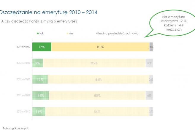 Oszczędności na emeryturę, źródło: Fundacja Kronenberga