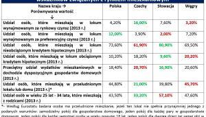 Polska i trzy inne kraje Europy Środkowo – Wschodniej: porównanie