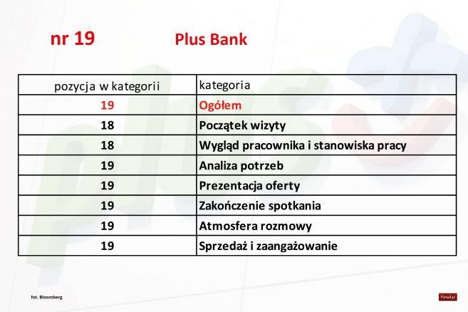 Jakość banków poz.17 -Plus Bank