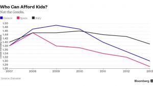 Współdzinnik dzietności w Grecji, Hiszpanii i we Włoszech