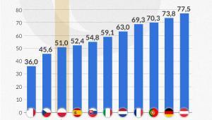 Wskaźnik CI polskich banków