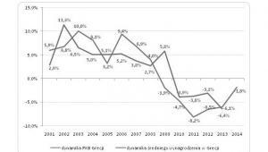 Dynamika produktu krajowego brutto i średniego wynagrodzenia netto w Grecji na przestrzeni lat (w %)