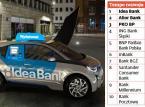"""Ranking """"Gwiazdy bankowości"""": W dynamice rozwoju Idea Bank nie do pobicia"""