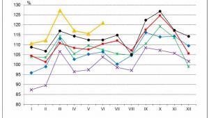 Dynamika produkcji sprzedanej przemysłu w porównaniu z przeciętnym miesięcznym poziomem 2010 r., źródło: GUS