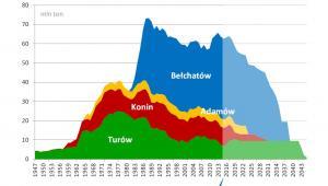 Węgiel brunatny - prognoza wydobycia