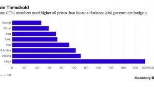 Ceny za baryłkę ropy, które umożliwiają zrównoważenie budżetów poszczególnym krajom OPEC