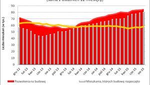 Wyniki działalności deweloperów (z ostatnich 12 miesięcy)