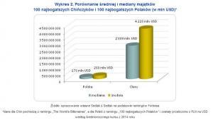 Porównanie średniej i mediany majątków 100 najbogatszych Chińczyków i 100 najbogatszych Polaków (w mln USD)*