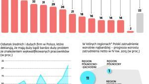 Duże firmy w Polsce szukają ludzi