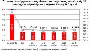 Notowania stóp procentowych oraz potencjalna wartość raty 30-letniego kredytu hipotecznego na kwotę 300 tys. zł