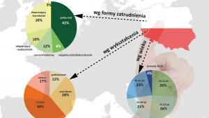 Polacy rozważający emigrację zarobkową (proc.)