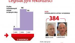 Legislacyjni rekordziści - sejm V kadencji