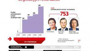 Legislacyjni rekordziści - sejm VII kadencji