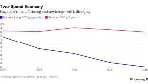 Wzrost sektora usługowego i przemysłowego w Singapurze