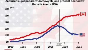 Zadłużenie gospodarstw domowych jako procent dochodów Kanad, USA