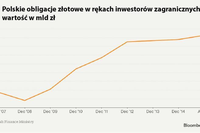 Polskie obligacje złotowe w rękach inwestorów zagranicznych