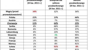 Tabela 1 (źródło: RynekPierwotny.pl)