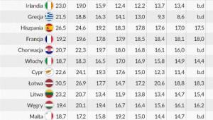 Nakłady inwestycyjne w Unii Europejskiej bez inwestycji publicznych, Infografika DG