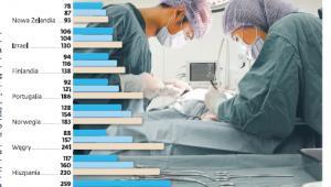 Czas oczekiwania na operację (dni)
