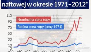 Nominalna i realna cena ropy (infografika Dariusz Gąszczyk)