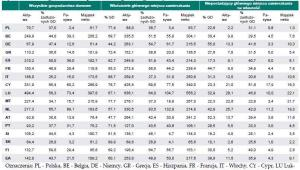 Majątek netto polskich gospodarstw domowych i jego komponenty na tle krajów strefy euro, z uwzględnieniem posiadania głównego miejsca zamieszkania (mediana – tys. euro) Wszystkie gospodarstwa domowe Właściciele głównego miejsca zamieszkania Nieposiadający głównego miejsca zamieszkania, źródło: NBP