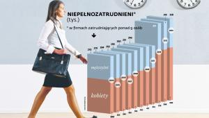 Niepelnozatrudnieni w Polsce w firmach zatrudniających ponad 9 osób