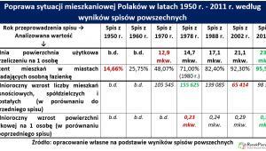 Poprawa sytuacji mieszkaniowej Polaków w latach 1950 r. - 2011 r. według wyników spisów powszechnych